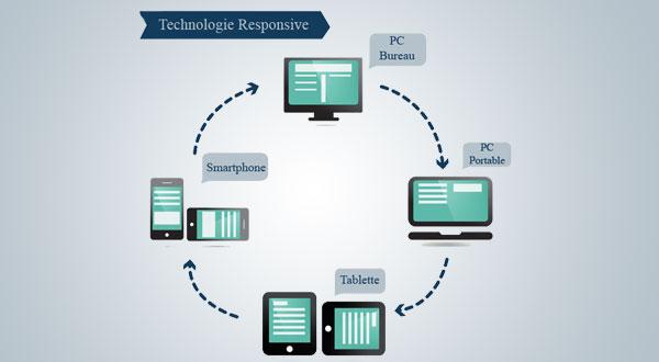 Explosion du marché des mobiles et objets connectés : comment valoriser au mieux vos annonces ?